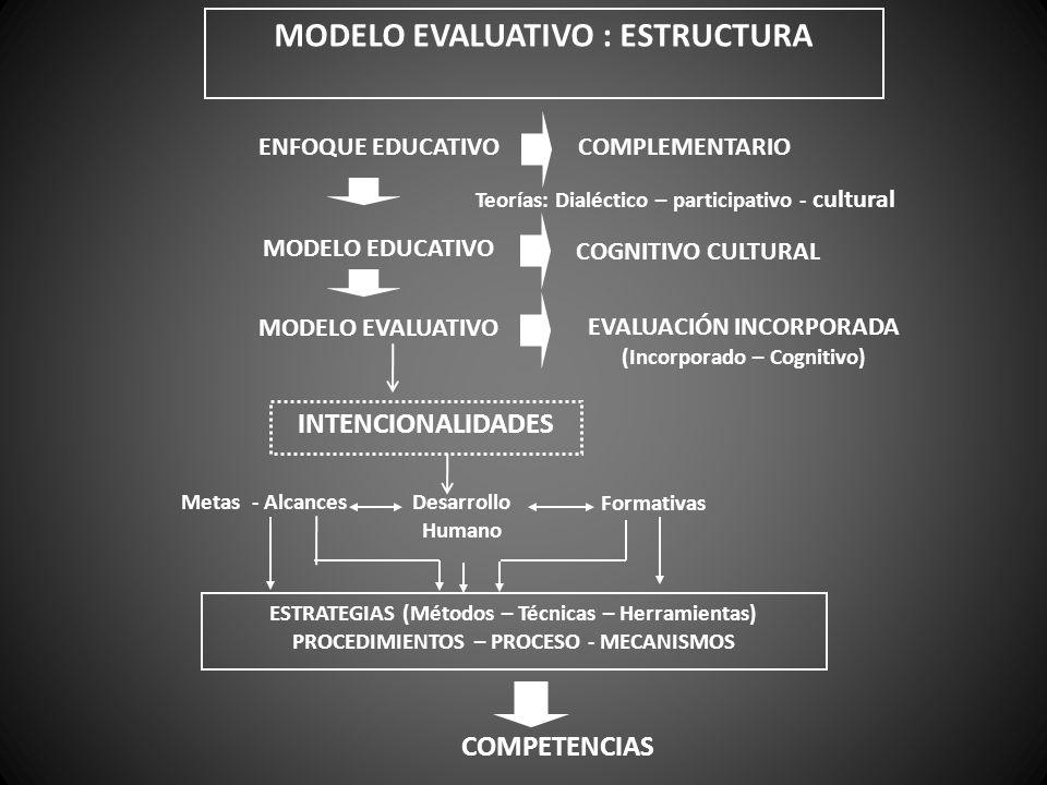 MODELO EVALUATIVO : ESTRUCTURA ENFOQUE EDUCATIVOCOMPLEMENTARIO Teorías: Dialéctico – participativo - cultural MODELO EDUCATIVO COGNITIVO CULTURAL MODE