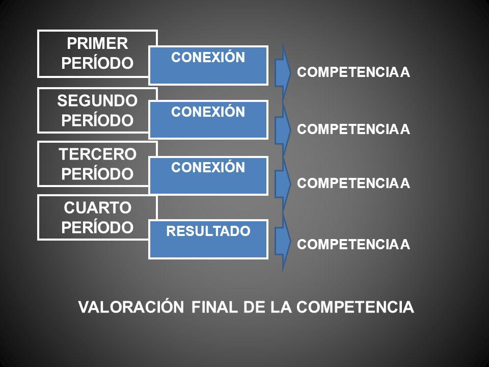 PRIMER PERÍODO SEGUNDO PERÍODO TERCERO PERÍODO CUARTO PERÍODO CONEXIÓN RESULTADO COMPETENCIA A VALORACIÓN FINAL DE LA COMPETENCIA