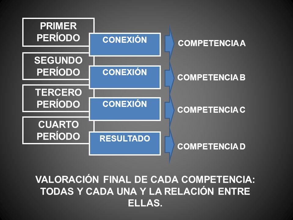 PRIMER PERÍODO SEGUNDO PERÍODO TERCERO PERÍODO CUARTO PERÍODO CONEXIÓN RESULTADO COMPETENCIA A COMPETENCIA B COMPETENCIA C COMPETENCIA D VALORACIÓN FI