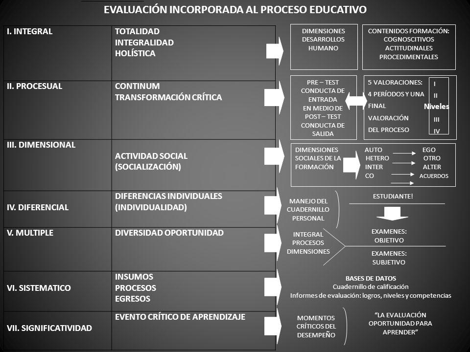 I. INTEGRALTOTALIDAD INTEGRALIDAD HOLÍSTICA II. PROCESUALCONTINUM TRANSFORMACIÓN CRÍTICA III. DIMENSIONAL ACTIVIDAD SOCIAL (SOCIALIZACIÓN) IV. DIFEREN
