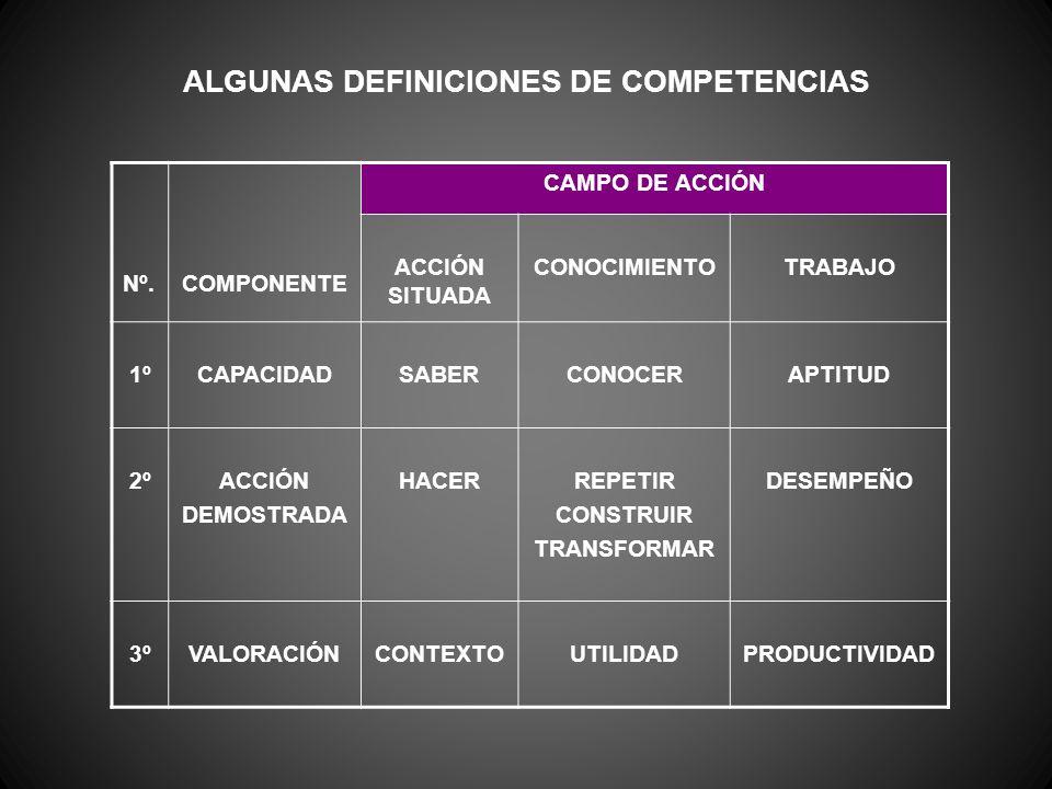 ALGUNAS DEFINICIONES DE COMPETENCIAS Nº.COMPONENTE CAMPO DE ACCIÓN ACCIÓN SITUADA CONOCIMIENTOTRABAJO 1ºCAPACIDADSABERCONOCERAPTITUD 2ºACCIÓN DEMOSTRA