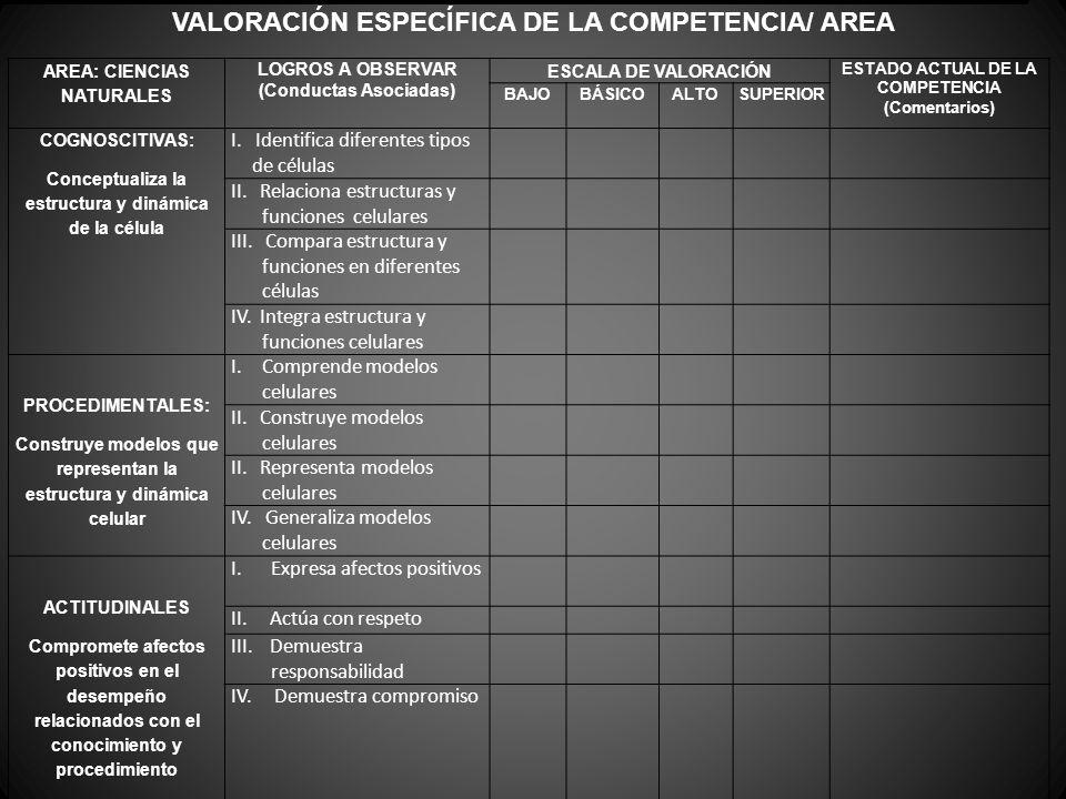 VALORACIÓN ESPECÍFICA DE LA COMPETENCIA/ AREA AREA: CIENCIAS NATURALES LOGROS A OBSERVAR (Conductas Asociadas) ESCALA DE VALORACIÓN ESTADO ACTUAL DE L