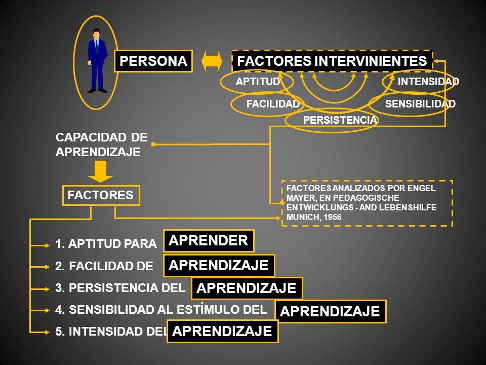 PERSONAFACTORES INTERVINIENTES APTITUDINTENSIDAD FACILIDADSENSIBILIDAD PERSISTENCIA CAPACIDAD DE APRENDIZAJE FACTORES 1. APTITUD PARA 2. FACILIDAD DE