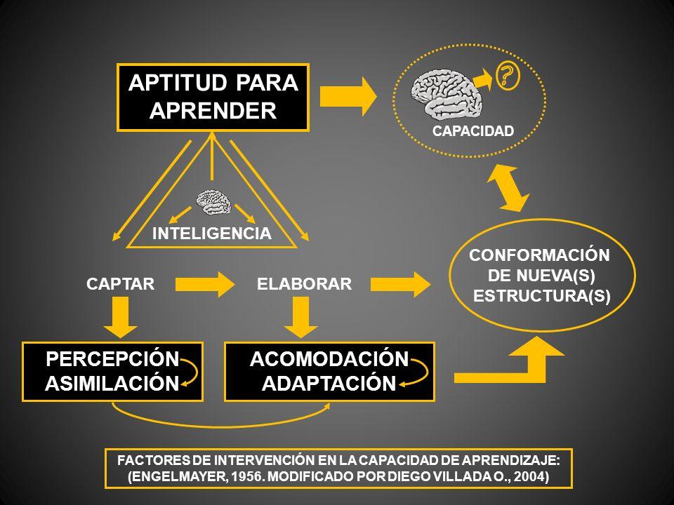 APTITUD PARA APRENDER INTELIGENCIA CAPACIDAD CAPTARELABORAR PERCEPCIÓN ASIMILACIÓN ACOMODACIÓN ADAPTACIÓN CONFORMACIÓN DE NUEVA(S) ESTRUCTURA(S) FACTO