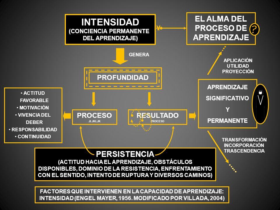 INTENSIDAD (CONCIENCIA PERMANENTE DEL APRENDIZAJE) FACTORES QUE INTERVIENEN EN LA CAPACIDAD DE APRENDIZAJE: INTENSIDAD (ENGEL MAYER, 1956. MODIFICADO