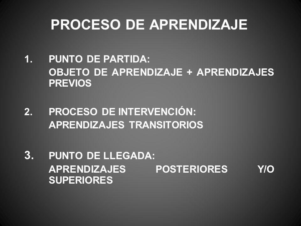 PROCESO DE APRENDIZAJE 1.PUNTO DE PARTIDA: OBJETO DE APRENDIZAJE + APRENDIZAJES PREVIOS 2.PROCESO DE INTERVENCIÓN: APRENDIZAJES TRANSITORIOS 3. PUNTO