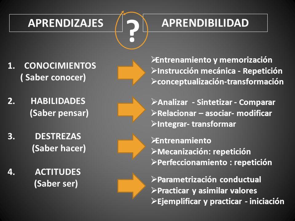 APRENDIZAJES APRENDIBILIDAD ? 1.CONOCIMIENTOS ( Saber conocer) 2. HABILIDADES (Saber pensar) 3. DESTREZAS (Saber hacer) 4. ACTITUDES (Saber ser) Entre