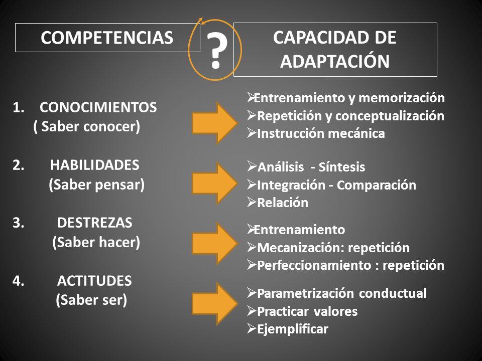 COMPETENCIAS CAPACIDAD DE ADAPTACIÓN ? 1.CONOCIMIENTOS ( Saber conocer) 2. HABILIDADES (Saber pensar) 3. DESTREZAS (Saber hacer) 4. ACTITUDES (Saber s