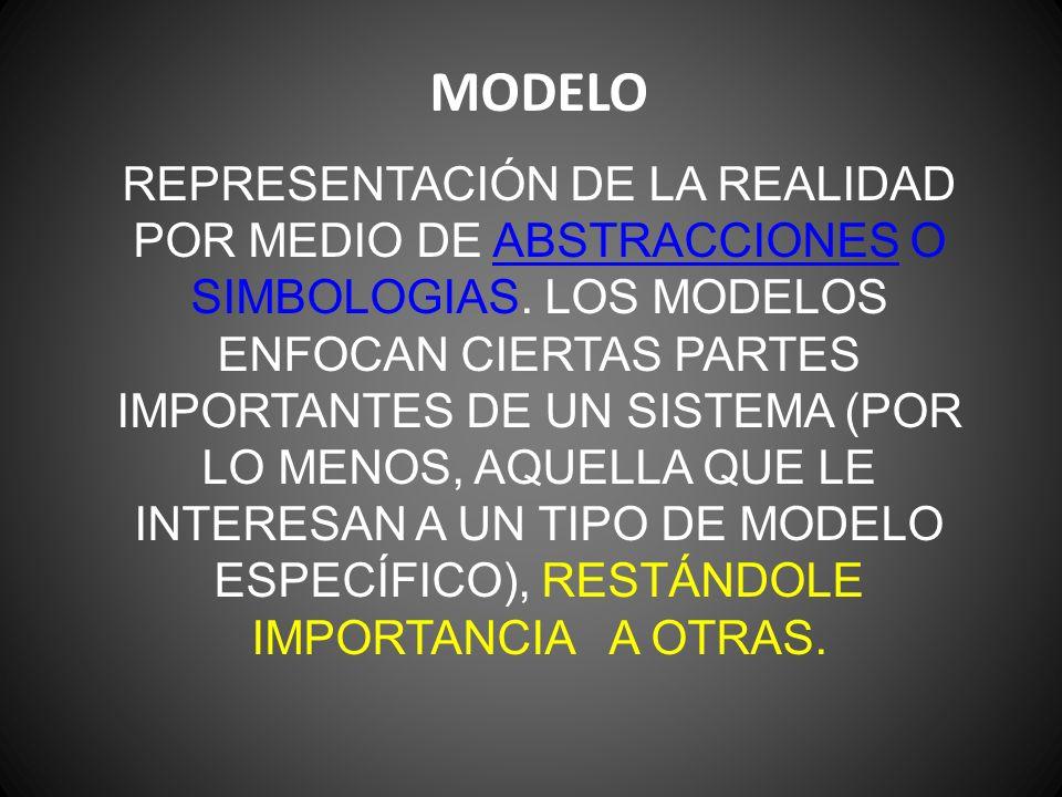 MODELO REPRESENTACIÓN DE LA REALIDAD POR MEDIO DE ABSTRACCIONES O SIMBOLOGIAS.