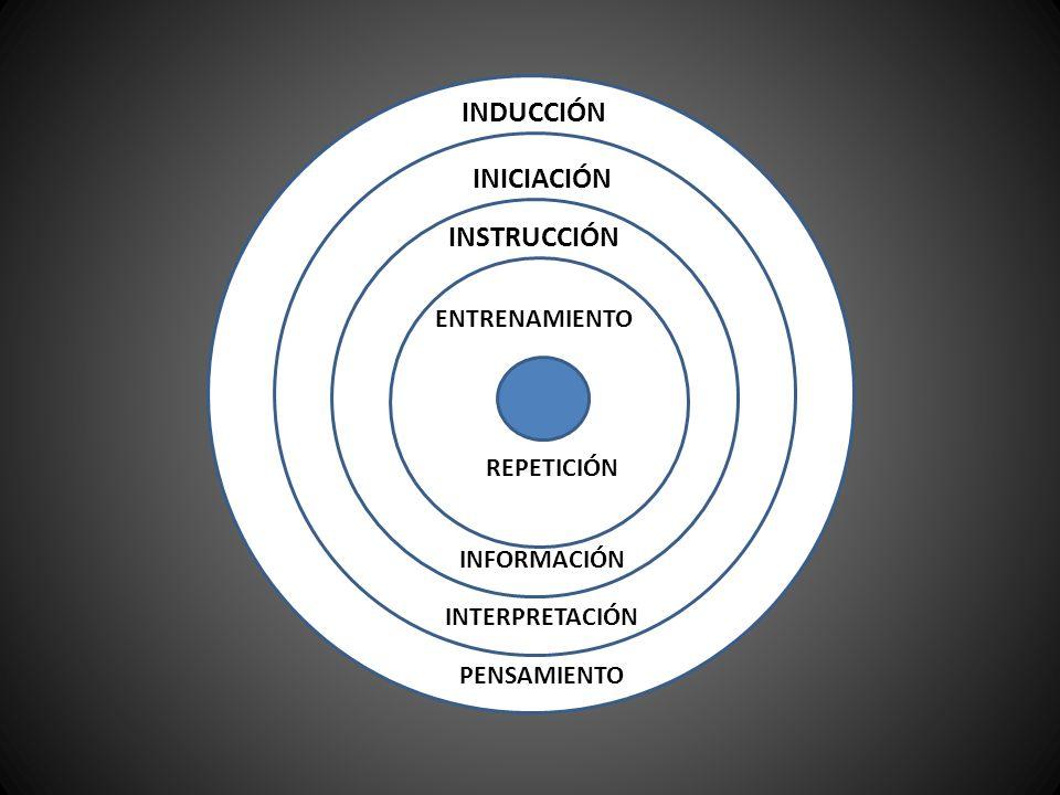 CIRCULO CONCEPTUAL: OBSERVACIÓN, EXPERIENCIAL PRÁCTICO Y REFLEXIVO OBSERVACIÓN EXPERIENCIA PRÁCTICA REFLEXIÓN FUNDAMENTACIÓN CONCEPTUAL DISCIPLINAR