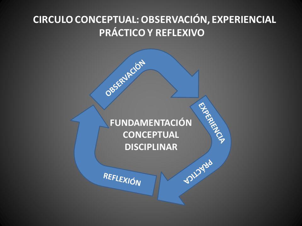 REFLEXIÓN CONCEPTUAL DE SEGUNDO ORDEN (4) CIRCULO EXPERIENCIAL REFLEXIVO Y REFLEXIVO EXPERIENCIAL REFLEXIÓN CONCEPTUAL DE PRIMER ORDEN (2) OBSERVACIÓN 1 EXPERIENCIAS 3