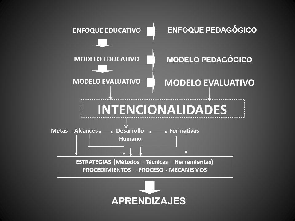 ENFOQUE EDUCATIVO ENFOQUE PEDAGÓGICO MODELO EDUCATIVO MODELO PEDAGÓGICO MODELO EVALUATIVO INTENCIONALIDADES Metas - AlcancesDesarrollo Humano Formativas ESTRATEGIAS (Métodos – Técnicas – Herramientas) PROCEDIMIENTOS – PROCESO - MECANISMOS APRENDIZAJES