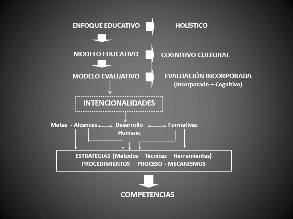 ENFOQUE EDUCATIVOHOLÍSTICO MODELO EDUCATIVO COGNITIVO CULTURAL MODELO EVALUATIVOEVALUACIÓN INCORPORADA (Incorporado – Cognitivo) INTENCIONALIDADES Metas - AlcancesDesarrollo Humano Formativas ESTRATEGIAS (Métodos – Técnicas – Herramientas) PROCEDIMIENTOS – PROCESO - MECANISMOS COMPETENCIAS