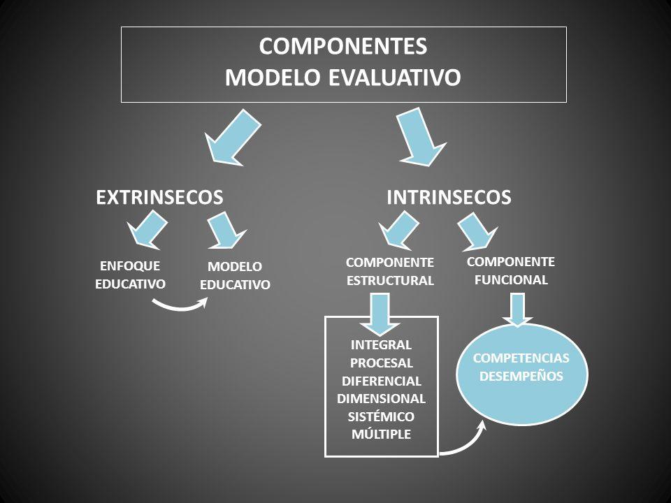 COMPONENTES MODELO EVALUATIVO EXTRINSECOSINTRINSECOS ENFOQUE EDUCATIVO MODELO EDUCATIVO COMPONENTE ESTRUCTURAL COMPONENTE FUNCIONAL INTEGRAL PROCESAL DIFERENCIAL DIMENSIONAL SISTÉMICO MÚLTIPLE COMPETENCIAS DESEMPEÑOS