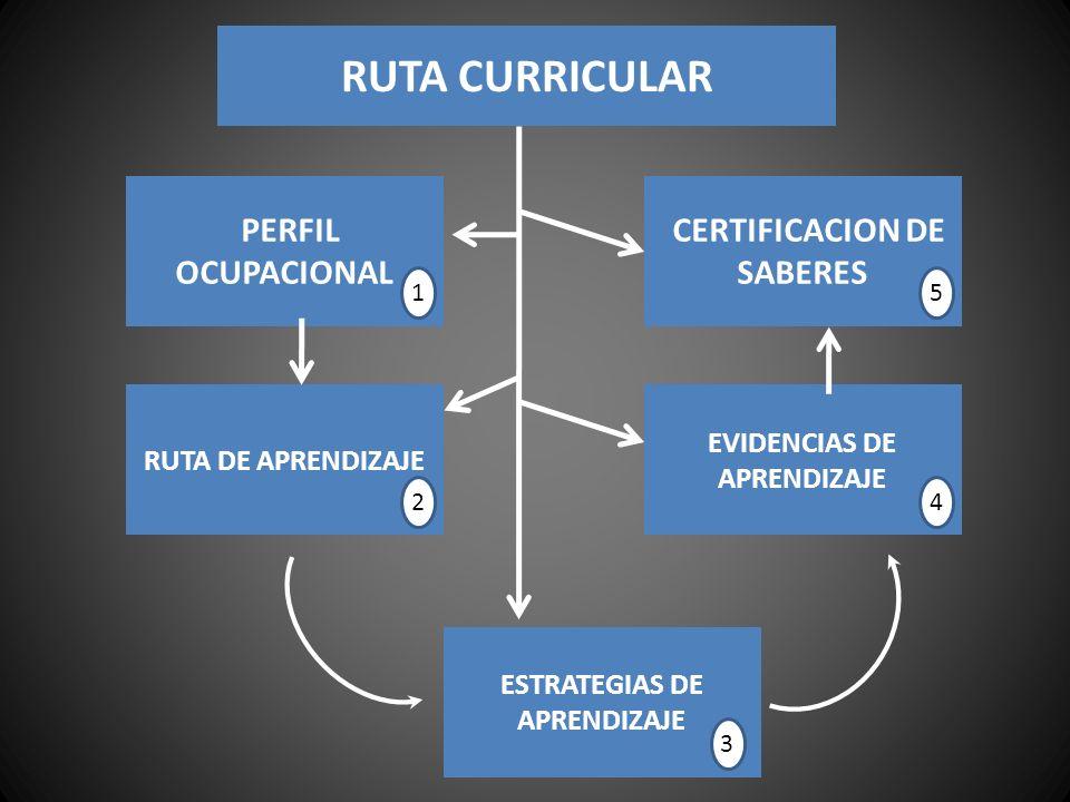 PERFIL OCUPACIONAL RUTA DE APRENDIZAJE ESTRATEGIAS DE APRENDIZAJE 1 2 3 CERTIFICACION DE SABERES EVIDENCIAS DE APRENDIZAJE 5 4 RUTA CURRICULAR