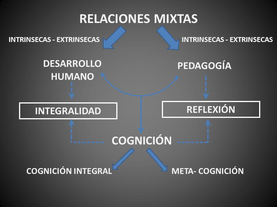 RELACIONES MIXTAS DESARROLLO HUMANO PEDAGOGÍA INTRINSECAS - EXTRINSECAS REFLEXIÓN INTEGRALIDAD COGNICIÓN META- COGNICIÓNCOGNICIÓN INTEGRAL