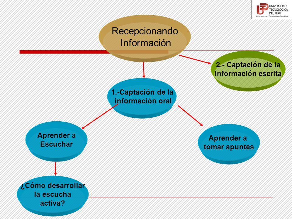 Recepcionando Información ¿Cómo desarrollar la escucha activa? 2.- Captación de la información escrita Aprender a Escuchar 1.-Captación de la informac