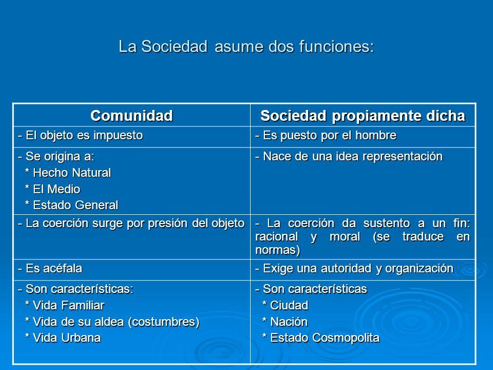 La Sociedad asume dos funciones: Comunidad Sociedad propiamente dicha - El objeto es impuesto - Es puesto por el hombre - Se origina a: * Hecho Natura