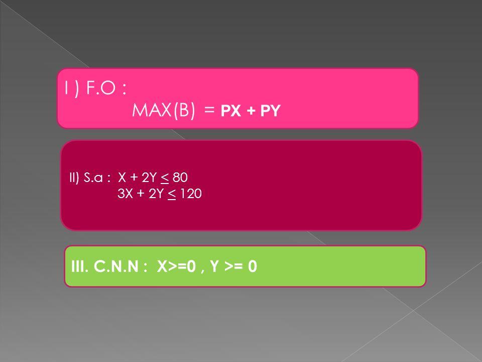 I ) F.O : MAX(B) = PX + PY II) S.a : X + 2Y < 80 3X + 2Y < 120 III. C.N.N : X>=0, Y >= 0