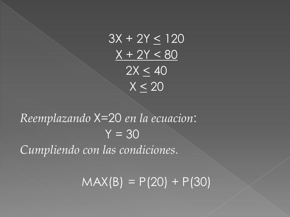 3X + 2Y < 120 X + 2Y < 80 2X < 40 X < 20 Reemplazando X=20 en la ecuacion : Y = 30 Cumpliendo con las condiciones. MAX(B) = P(20) + P(30)
