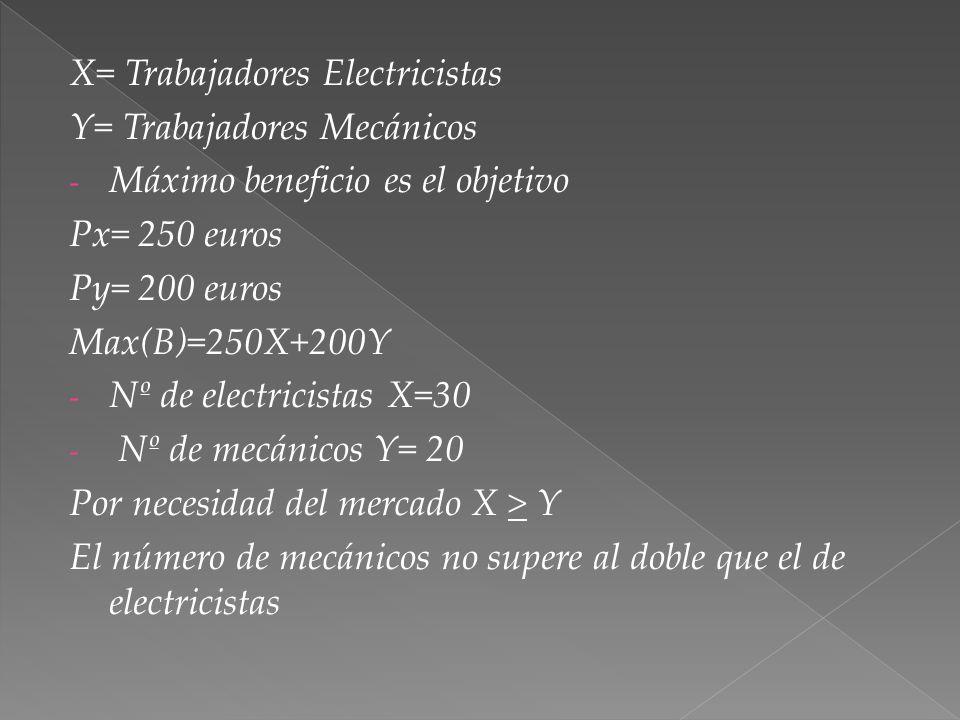 X= Trabajadores Electricistas Y= Trabajadores Mecánicos - Máximo beneficio es el objetivo Px= 250 euros Py= 200 euros Max(B)=250X+200Y - Nº de electricistas X=30 - Nº de mecánicos Y= 20 Por necesidad del mercado X > Y El número de mecánicos no supere al doble que el de electricistas