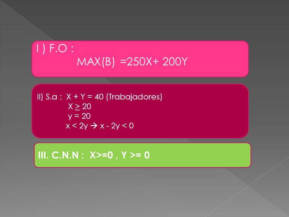 I ) F.O : MAX(B) =250X+ 200Y II) S.a : X + Y = 40 (Trabajadores) X > 20 y = 20 x < 2y x - 2y < 0 III. C.N.N : X>=0, Y >= 0