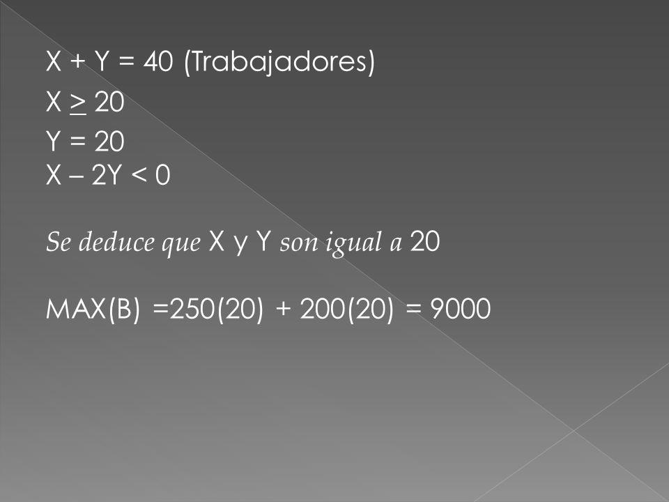 X + Y = 40 (Trabajadores) X > 20 Y = 20 X – 2Y < 0 Se deduce que X y Y son igual a 20 MAX(B) =250(20) + 200(20) = 9000