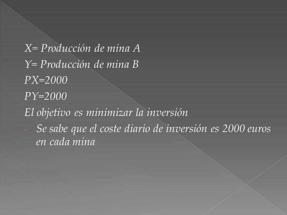 X= Producción de mina A Y= Producción de mina B PX=2000 PY=2000 El objetivo es minimizar la inversión - Se sabe que el coste diario de inversión es 2000 euros en cada mina