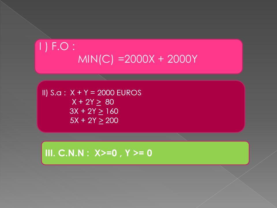 I ) F.O : MIN(C) =2000X + 2000Y II) S.a : X + Y = 2000 EUROS X + 2Y > 80 3X + 2Y > 160 5X + 2Y > 200 III. C.N.N : X>=0, Y >= 0