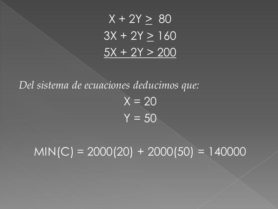 X + 2Y > 80 3X + 2Y > 160 5X + 2Y > 200 Del sistema de ecuaciones deducimos que: X = 20 Y = 50 MIN(C) = 2000(20) + 2000(50) = 140000