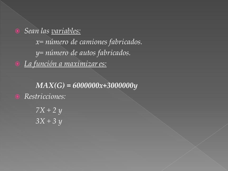 Sean las variables: x= número de camiones fabricados. y= número de autos fabricados. La función a maximizar es: MAX(G) = 6000000x+3000000y Restriccion