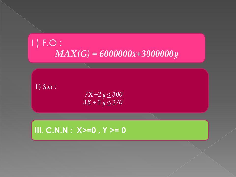 I ) F.O : MAX(G) = 6000000x+3000000y II) S.a : 7X +2 y < 300 3X + 3 y < 270 III. C.N.N : X>=0, Y >= 0