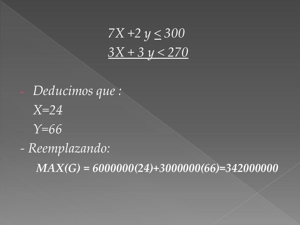 7X +2 y < 300 3X + 3 y < 270 - Deducimos que : X=24 Y=66 - Reemplazando: MAX(G) = 6000000(24)+3000000(66)=342000000