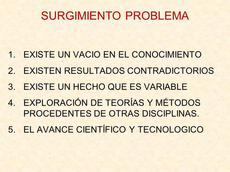 SURGIMIENTO PROBLEMA 1.EXISTE UN VACIO EN EL CONOCIMIENTO 2.EXISTEN RESULTADOS CONTRADICTORIOS 3.EXISTE UN HECHO QUE ES VARIABLE 4.EXPLORACIÓN DE TEOR