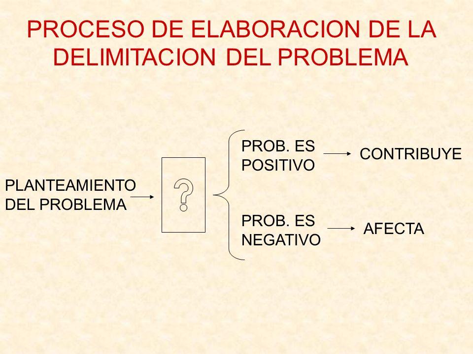 PLANTEAMIENTO DEL PROBLEMA PROB. ES POSITIVO PROB. ES NEGATIVO CONTRIBUYE AFECTA PROCESO DE ELABORACION DE LA DELIMITACION DEL PROBLEMA