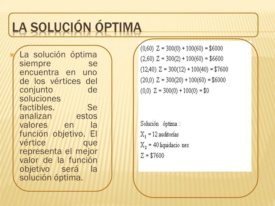 La solución óptima siempre se encuentra en uno de los vértices del conjunto de soluciones factibles. Se analizan estos valores en la función objetivo.