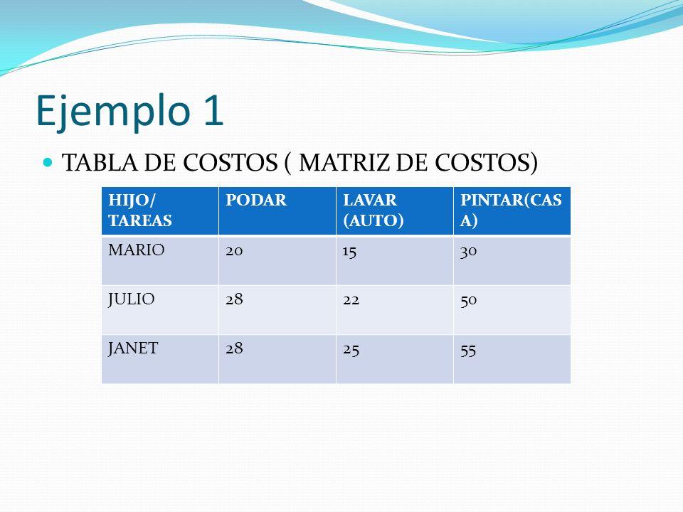 Ejemplo 1 TABLA DE COSTOS ( MATRIZ DE COSTOS) HIJO/ TAREAS PODARLAVAR (AUTO) PINTAR(CAS A) MARIO201530 JULIO282250 JANET282555