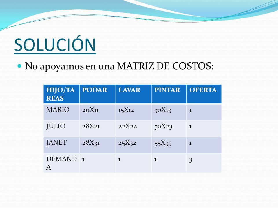 SOLUCIÓN No apoyamos en una MATRIZ DE COSTOS: HIJO/TA REAS PODARLAVARPINTAROFERTA MARIO20X1115X1230X131 JULIO28X2122X2250X231 JANET28X3125X3255X331 DE