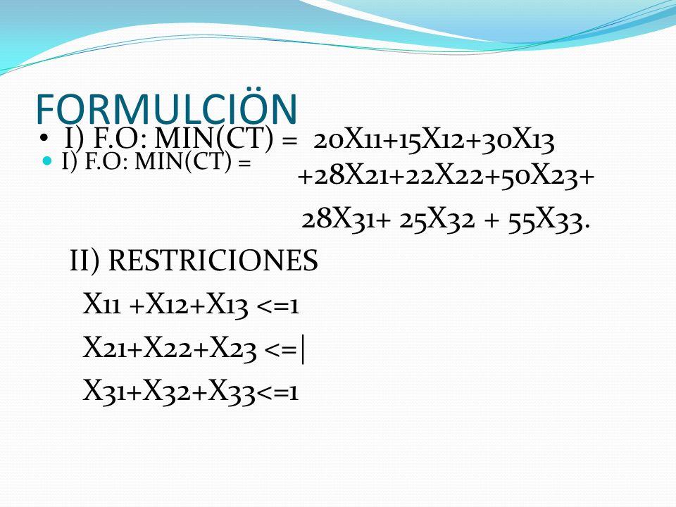 FORMULCIÖN I) F.O: MIN(CT) = I) F.O: MIN(CT) = 20X11+15X12+30X13 +28X21+22X22+50X23+ 28X31+ 25X32 + 55X33. II) RESTRICIONES X11 +X12+X13 <=1 X21+X22+X