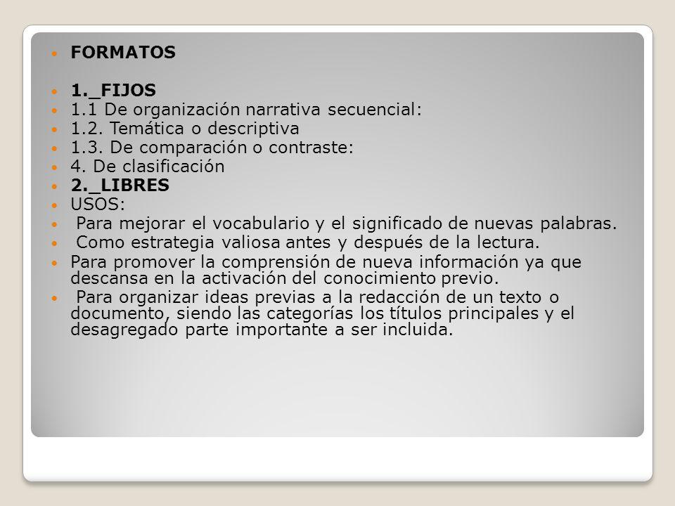 FORMATOS 1._FIJOS 1.1 De organización narrativa secuencial: 1.2. Temática o descriptiva 1.3. De comparación o contraste: 4. De clasificación 2._LIBRES