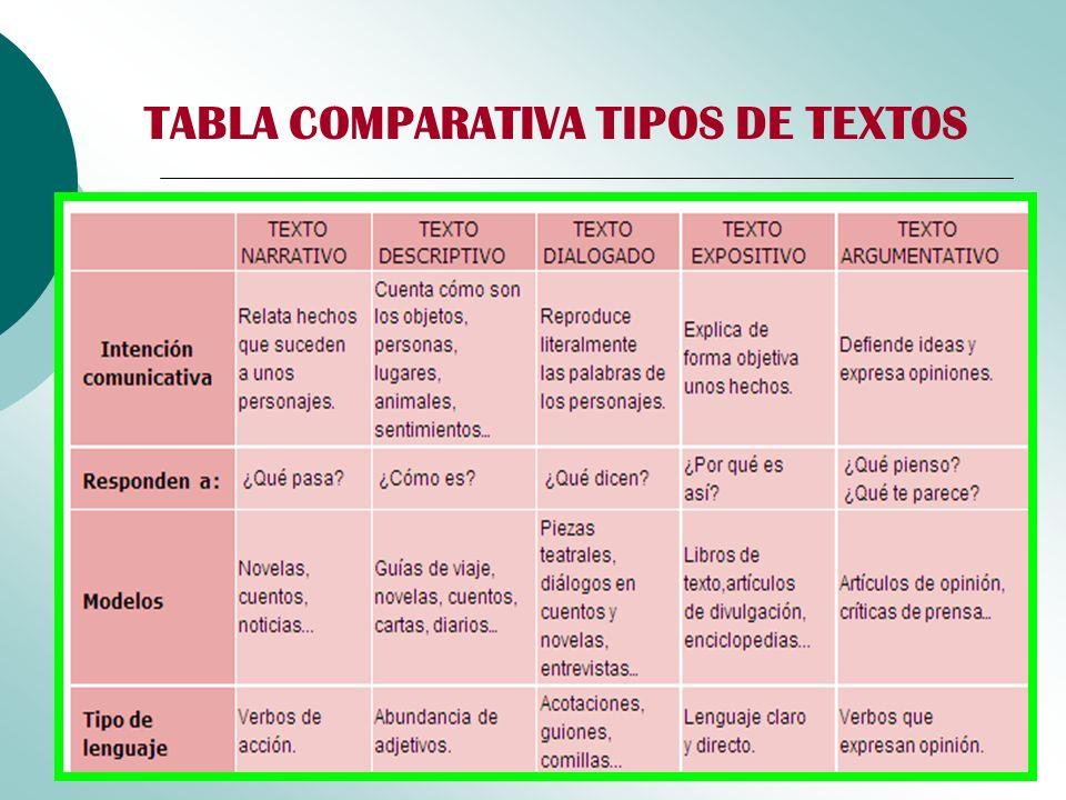 TABLA COMPARATIVA TIPOS DE TEXTOS