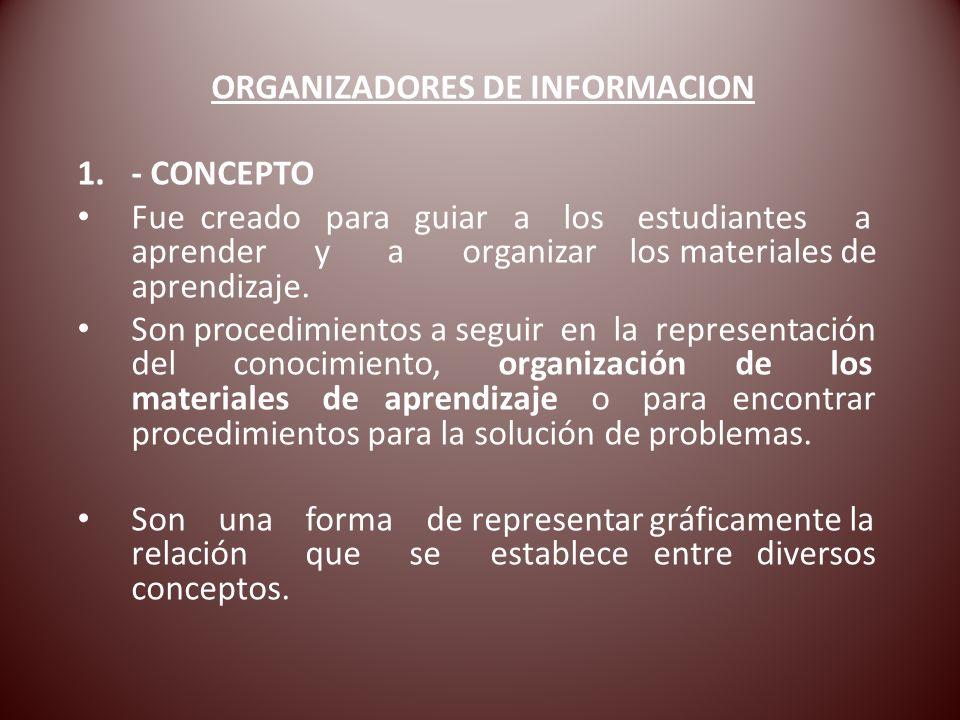 1.- CONCEPTO Fue creado para guiar a los estudiantes a aprender y a organizar los materiales de aprendizaje. Son procedimientos a seguir en la represe