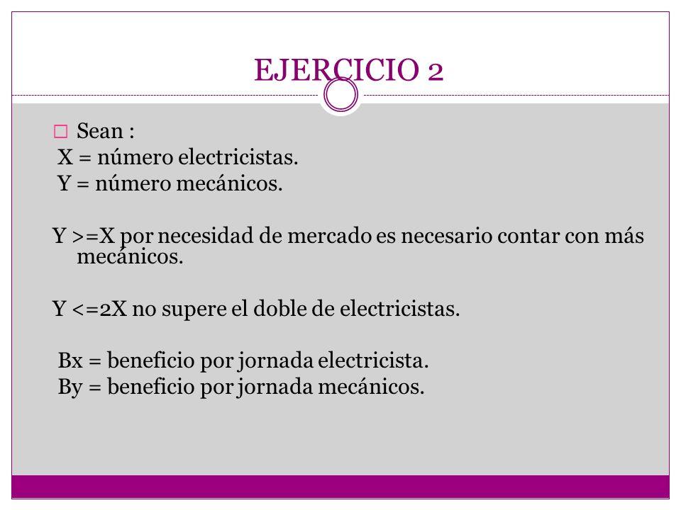 EJERCICIO 2 Sean : X = número electricistas. Y = número mecánicos. Y >=X por necesidad de mercado es necesario contar con más mecánicos. Y <=2X no sup