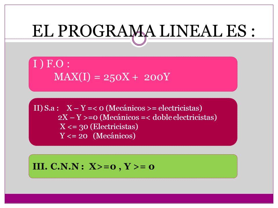 I ) F.O : MAX(I) = 250X + 200Y II) S.a : X – Y = = electricistas) 2X – Y >=0 (Mecánicos =< doble electricistas) X <= 30 (Electricistas) Y <= 20 (Mecán