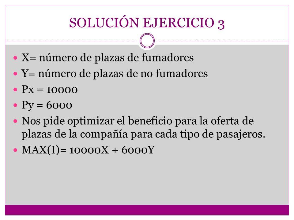 SOLUCIÓN EJERCICIO 3 X= número de plazas de fumadores Y= número de plazas de no fumadores Px = 10000 Py = 6000 Nos pide optimizar el beneficio para la