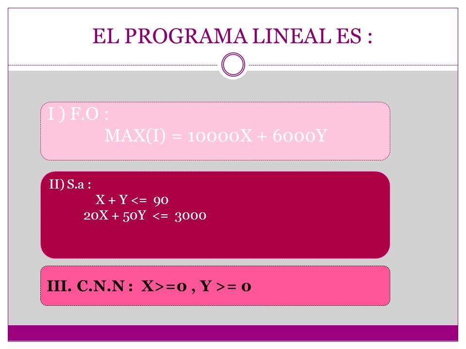 EL PROGRAMA LINEAL ES : I ) F.O : MAX(I) = 10000X + 6000Y II) S.a : X + Y <= 90 20X + 50Y <= 3000 III. C.N.N : X>=0, Y >= 0