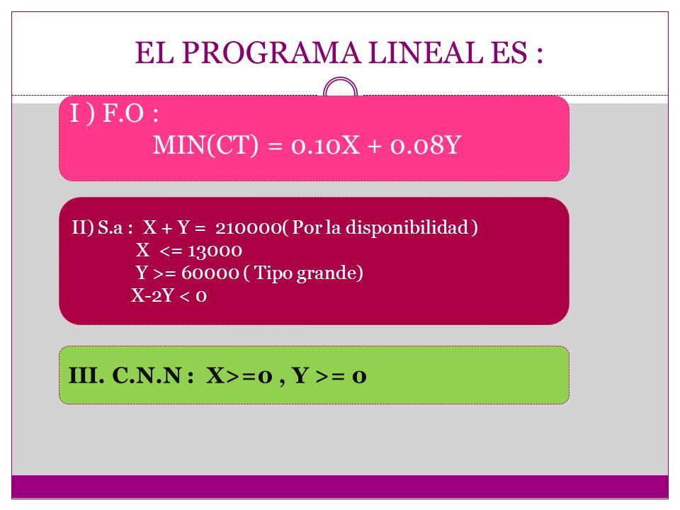 EL PROGRAMA LINEAL ES : I ) F.O : MIN(CT) = 0.10X + 0.08Y II) S.a : X + Y = 210000( Por la disponibilidad ) X <= 13000 Y >= 60000 ( Tipo grande) X-2Y