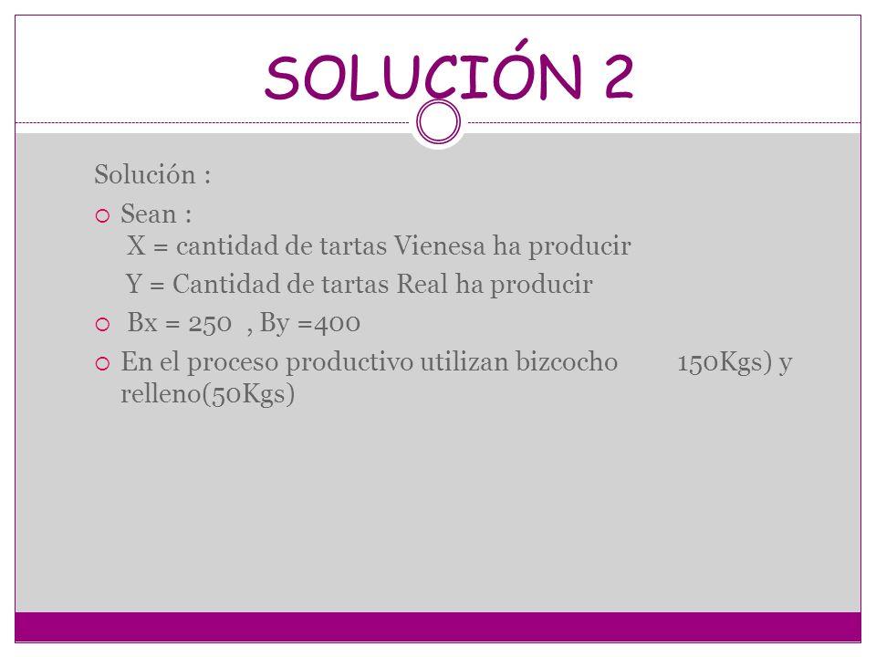 SOLUCIÓN 2 Solución : Sean : X = cantidad de tartas Vienesa ha producir Y = Cantidad de tartas Real ha producir Bx = 250, By =400 En el proceso produc
