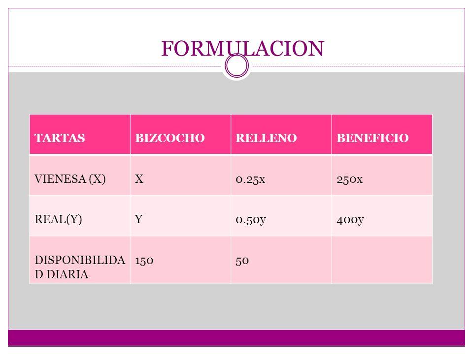 FORMULACION TARTASBIZCOCHORELLENOBENEFICIO VIENESA (X)X 0.25x250x REAL(Y)Y0.50y400y DISPONIBILIDA D DIARIA 15050