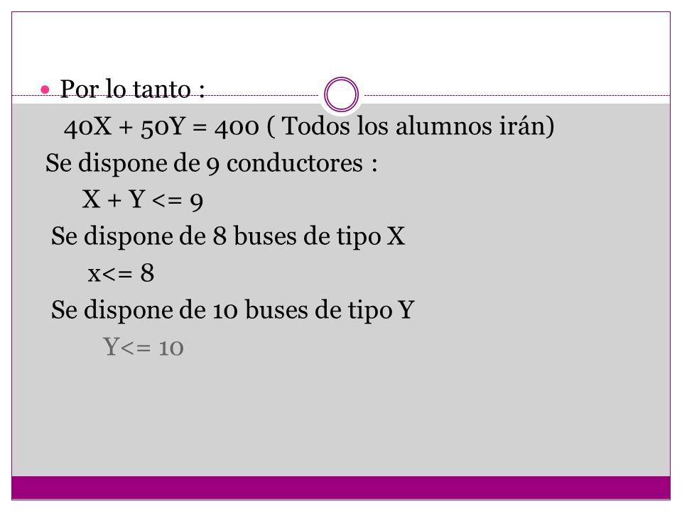 Por lo tanto : 40X + 50Y = 400 ( Todos los alumnos irán) Se dispone de 9 conductores : X + Y <= 9 Se dispone de 8 buses de tipo X x<= 8 Se dispone de